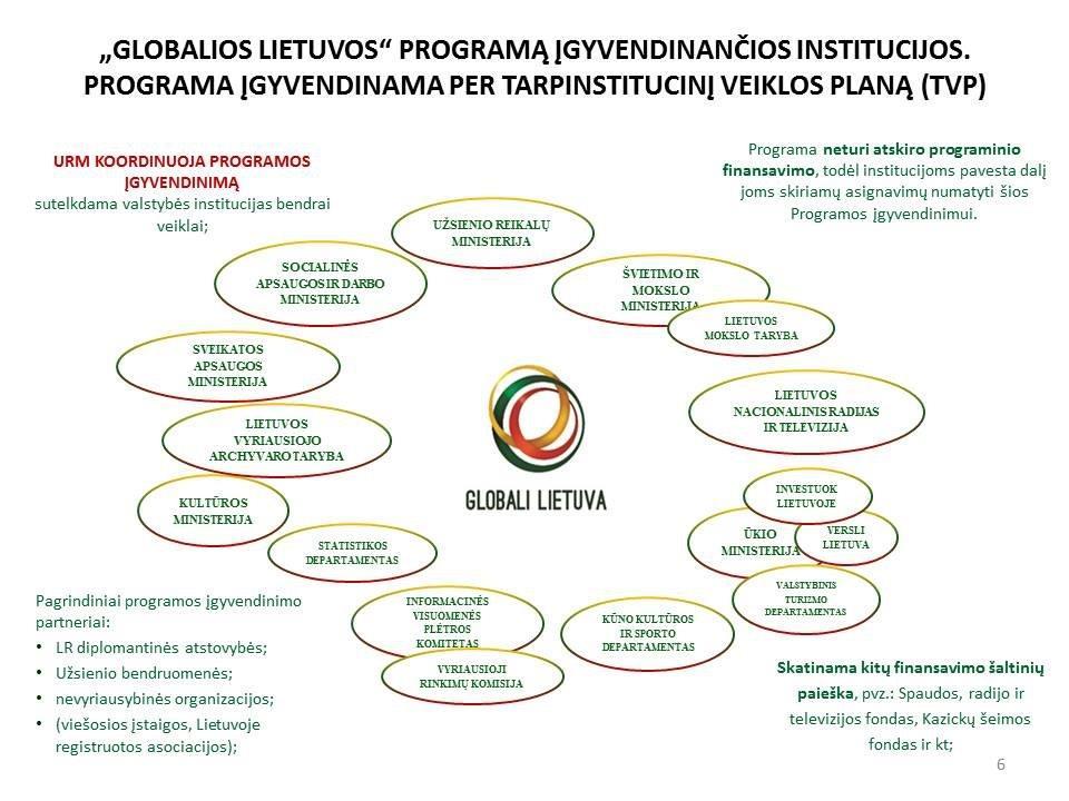 GLOBALIOS_LIETUVOS_institucijos